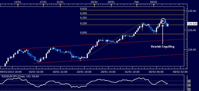 EUR/JPY Technical Analysis 02.06.2013
