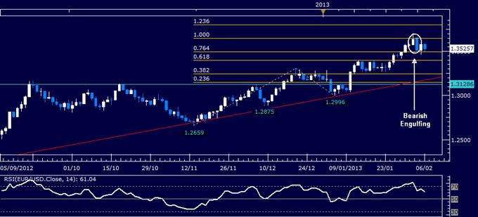 EUR/USD Technical Analysis 02.06.2013