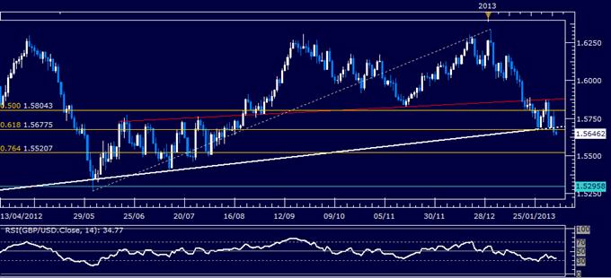 GBP/USD Technical Analysis 02.06.2013