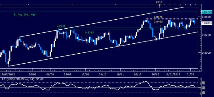 NZD/USD Technical Analysis 02.06.2013