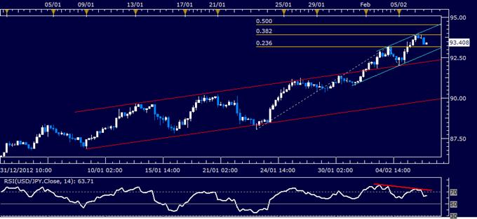 USD/JPY Technical Analysis 02.06.2013