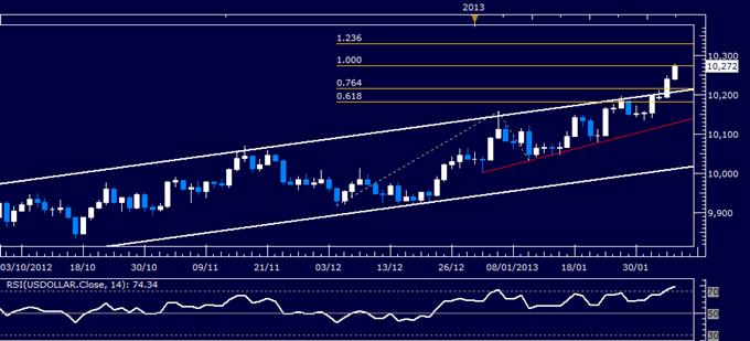 US-Dollar Technische Analyse 06.02.2013