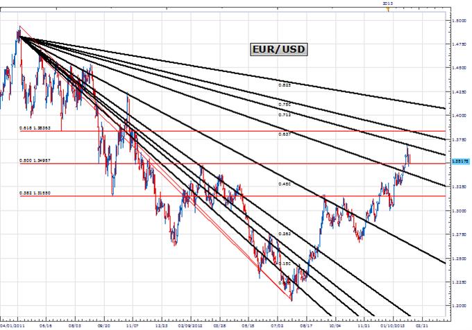 Prix & Période : Les cycles indiquent qu'avril sera important pour l'euro