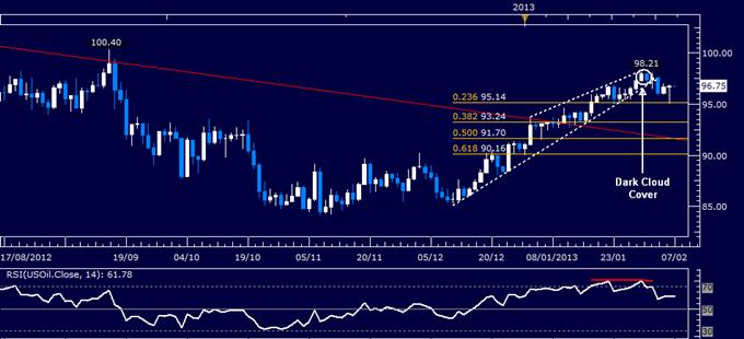 Crude Oil könnte fallen, da neutrale EZB Risikoneigung belastet