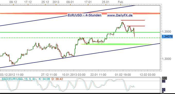 Dovisher Draghi schickt den Euro auf Talfahrt, 1,34er Marke wichtiger Support
