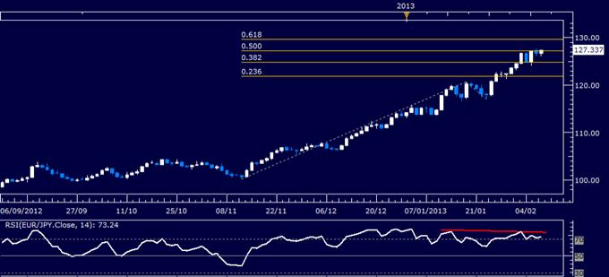 EUR/JPY Technical Analysis 02.07.2013