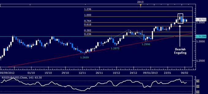 EUR/USD Technical Analysis 02.07.2013