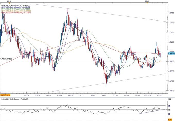 USD/CAD- Trading du rapport de l'emploi du Canada