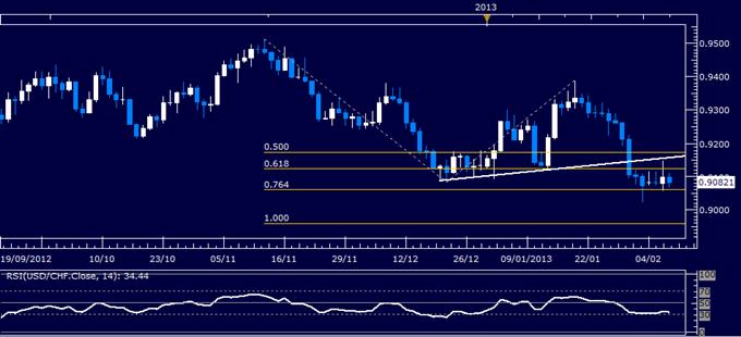 USD/CHF Technical Analysis 02.07.2013