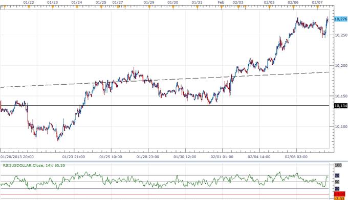USD Poised to Benefit from Fed Rhetoric- Euro Eyes 1.3120