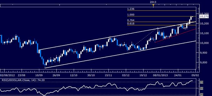 US Dollar Technical Analysis 02.07.2013