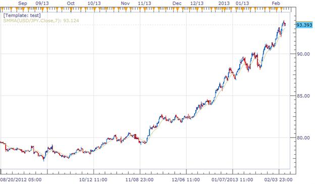 Forex News: Japan Machine Orders Up, Yen to Follow?