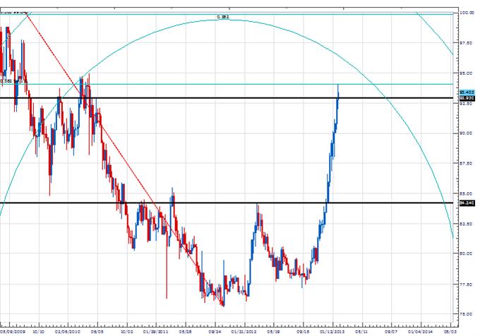 Price & Time: Pi & USD/JPY