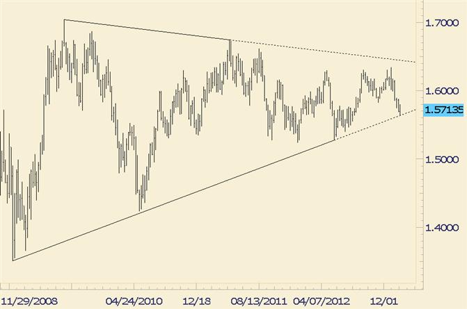 GBP/USD Bounce Still Uninspiring