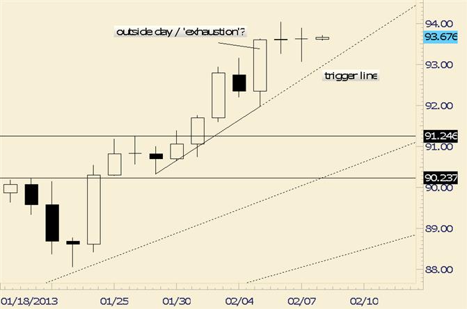 USD/JPY Outside Day Double Doji Pattern