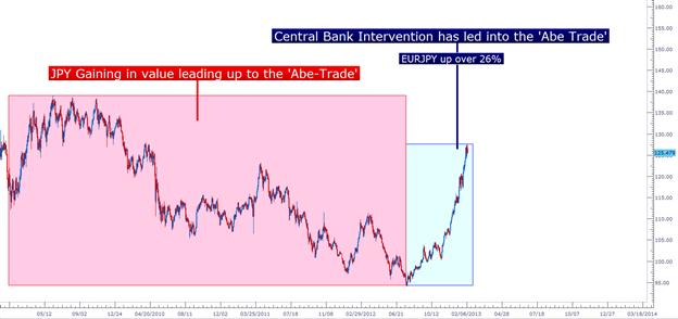 Der Brennstoff eines Währungskriegs, Teil 2