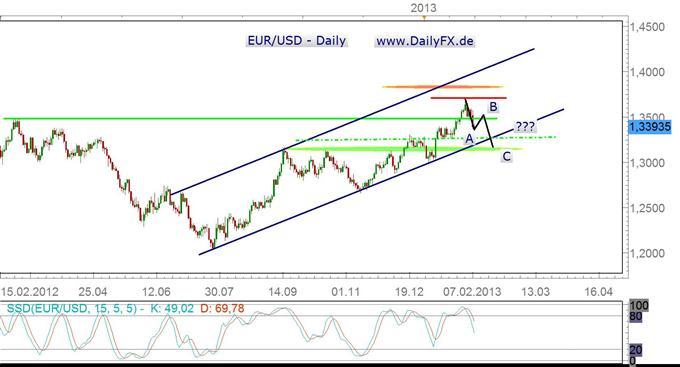 EUR/USD auf dem Weg in Richtung unterer Aufwärtstrendkanalbegrenzung
