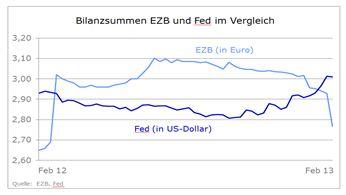 Euro: Erst zu schwach, jetzt zu stark? - Was Draghi für Hollande tun kann