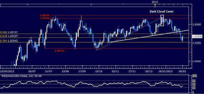 AUD/USD Technical Analysis 02.08.2013