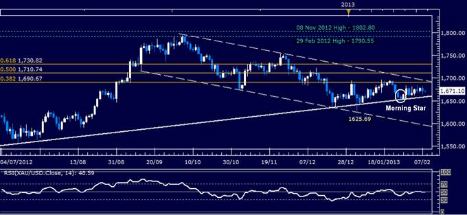 Forex_Dollar_Takes_Aim_at_2012_High_SP_500_Standstill_Continues_body_Picture_2.png, Dollar Takes Aim at 2012 High, S&P 500 Standstill Continues