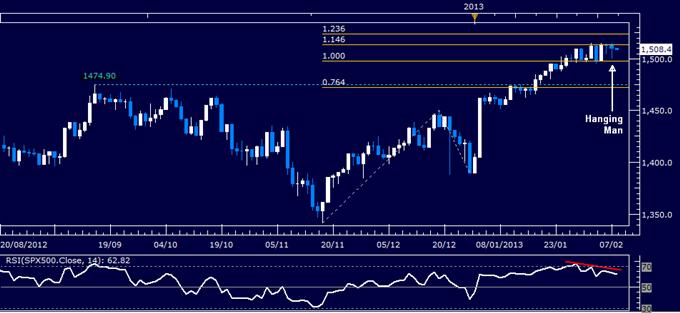 Forex_Dollar_Takes_Aim_at_2012_High_SP_500_Standstill_Continues_body_Picture_3.png, Dollar Takes Aim at 2012 High, S&P 500 Standstill Continues