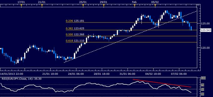 EUR/JPY Technical Analysis 02.08.2013