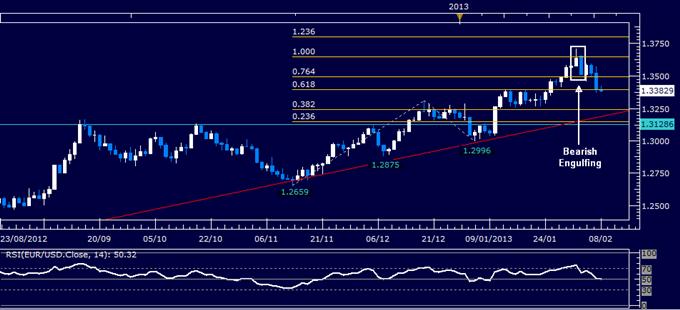 EUR/USD Technical Analysis 02.08.2013