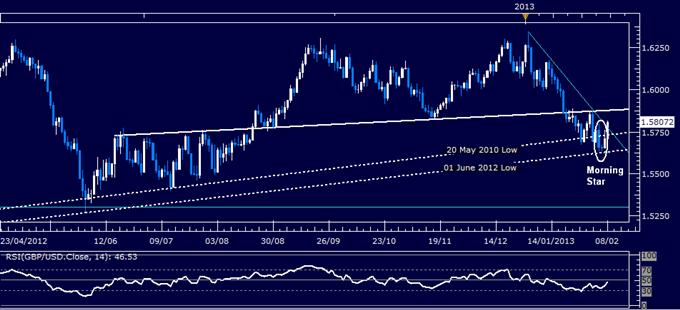 GBP/USD Technical Analysis 02.08.2013