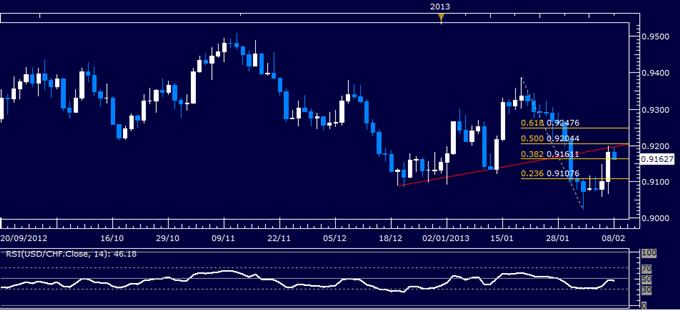 USD/CHF Technical Analysis 02.08.2013