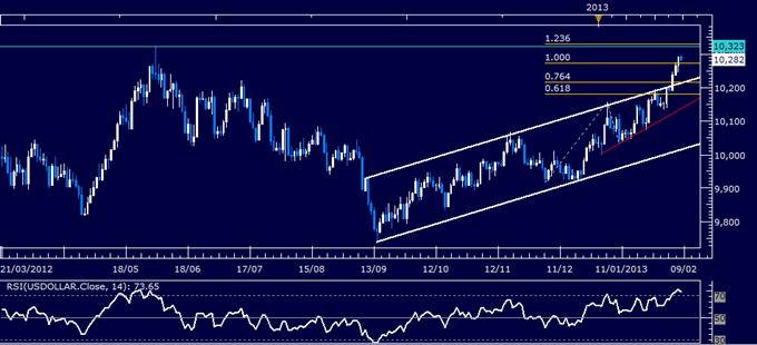 Analyse technique du dollar US, 08.02.2013