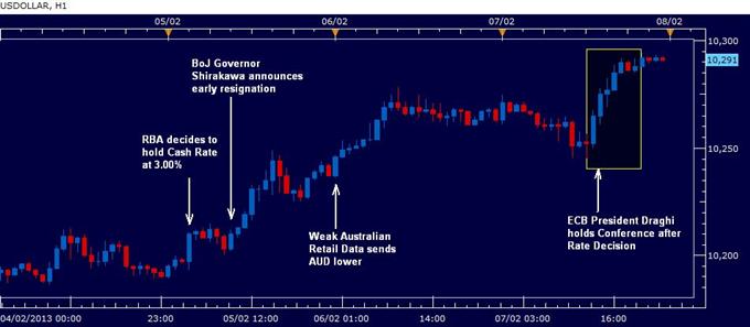 US Dollar Higher on Weak Australian Data and Euro-Zone Risks