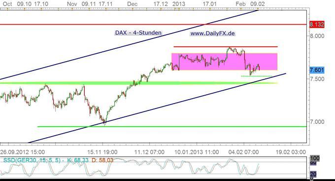 DAX startet gemächlich in die Handelswoche