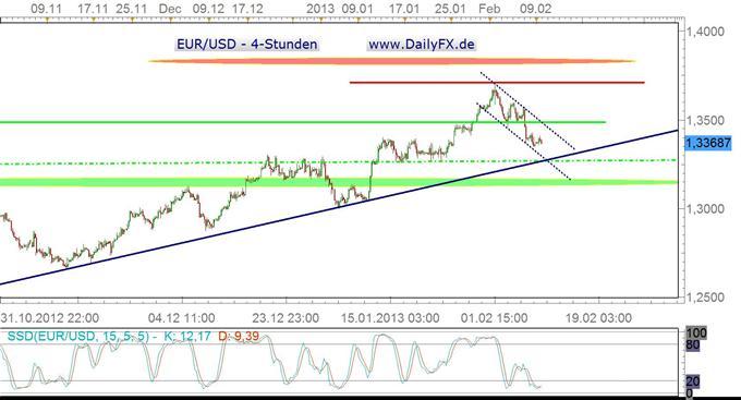EUR/USD startet unspektakulär, das Sentiment droht zu kippen