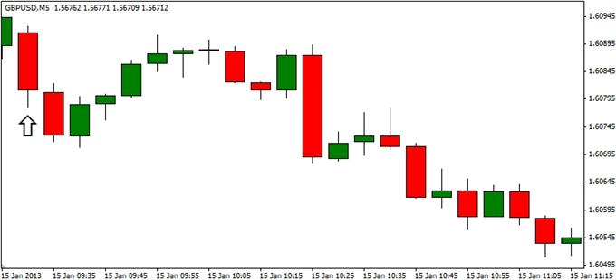 GBP_USD__le_trading_du_rapport_sur_les_prix_a_la_consommation_du_Royaume_Uni___fr_body_ScreenShot251.png, GBP/USD: Trader le rapport sur les prix à la consommation au Royaume-Uni