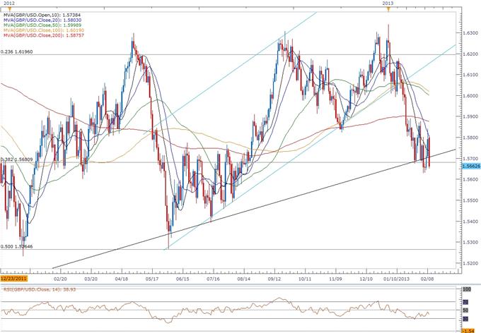 GBP/USD: Trader le rapport sur les prix à la consommation au Royaume-Uni