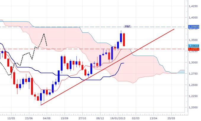 EUR/USD: en attente d'un signal
