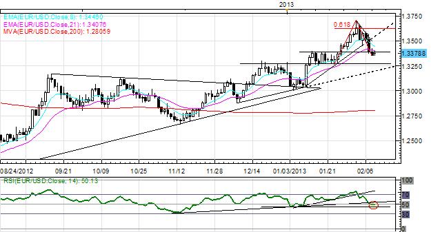 Forex : lundi, microcosme de l'année 2013 : l'euro en tête, la livre sterling et le yen dégringolent