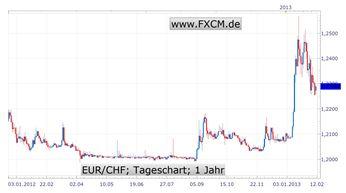 Schweizer Franken wertet wieder auf - Wer gewinnt die nächste Runde?