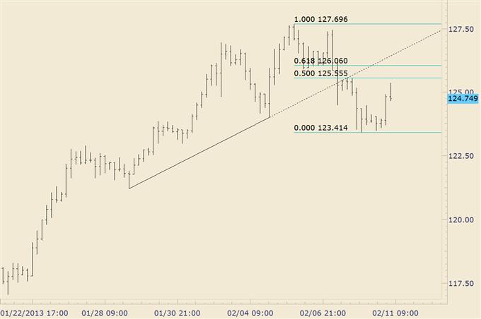 Shorting Early Week Strength in Yen Crosses
