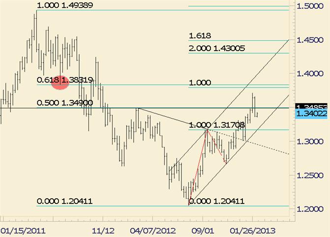 EUR/USD Remains Bullish above 13255