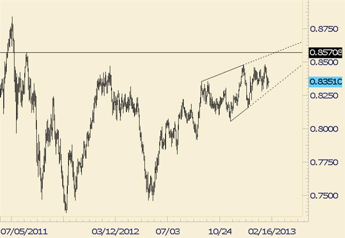 NZD/USD in No Man's Land ahead of Trendline Support