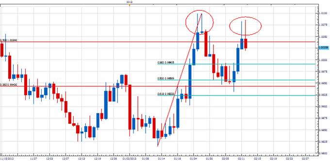 Forex Analyse: Kopiert USD/CAD letzten Monat?