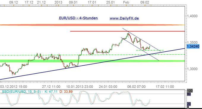 Es gilt für den Euro, 1,3350er Marke im Fokus