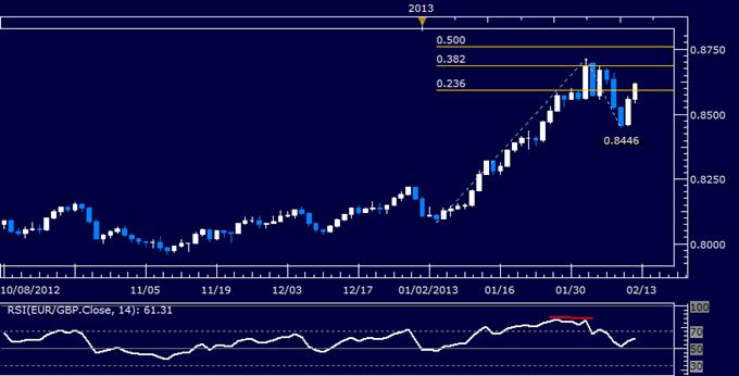 EUR/GBP Technical Analysis 02.12.2013