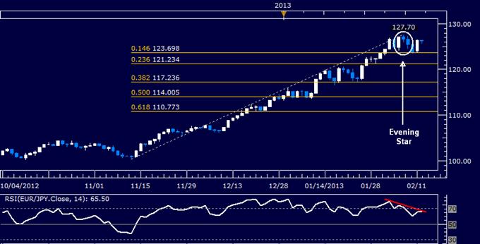 EUR/JPY Technical Analysis 02.12.2013