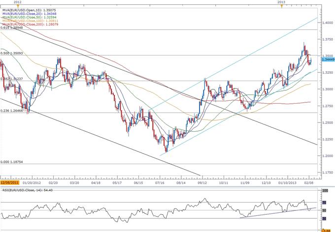 EUR/USD- Trader le rapport avancé sur les ventes au détail américaines