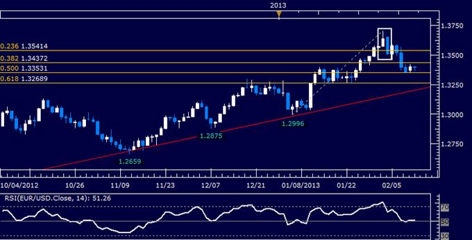 EUR/USD Technical Analysis 02.12.2013