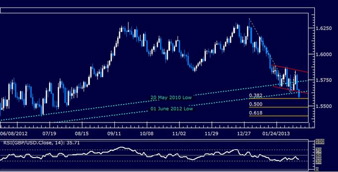 GBP/USD Technical Analysis 02.12.2013