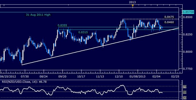 NZD/USD Technical Analysis 02.12.2013