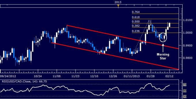 USD/CAD Technical Analysis 02.12.2013